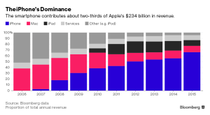 iPhone by Bloomberg