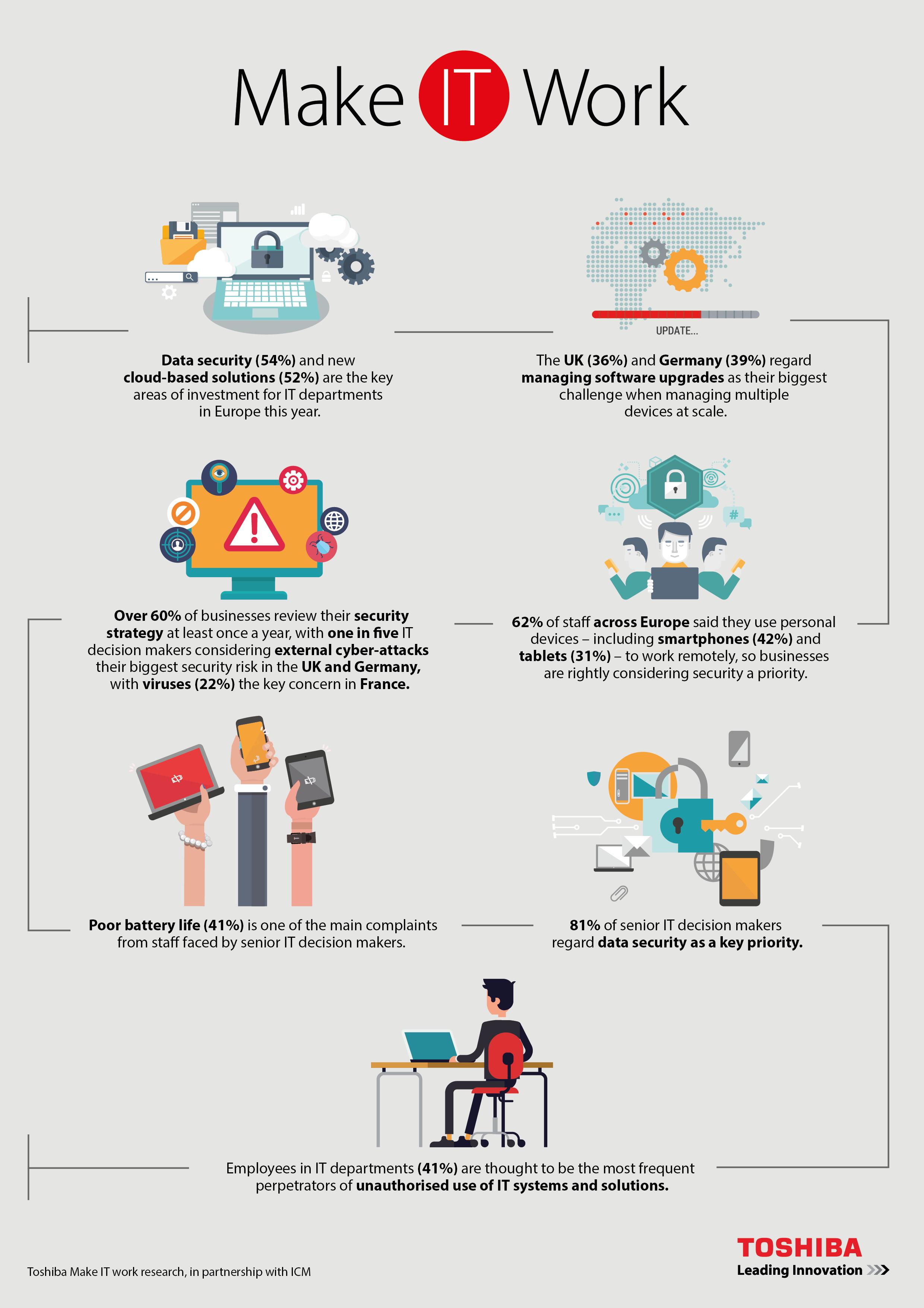 2016_05_19_Make IT work infographic