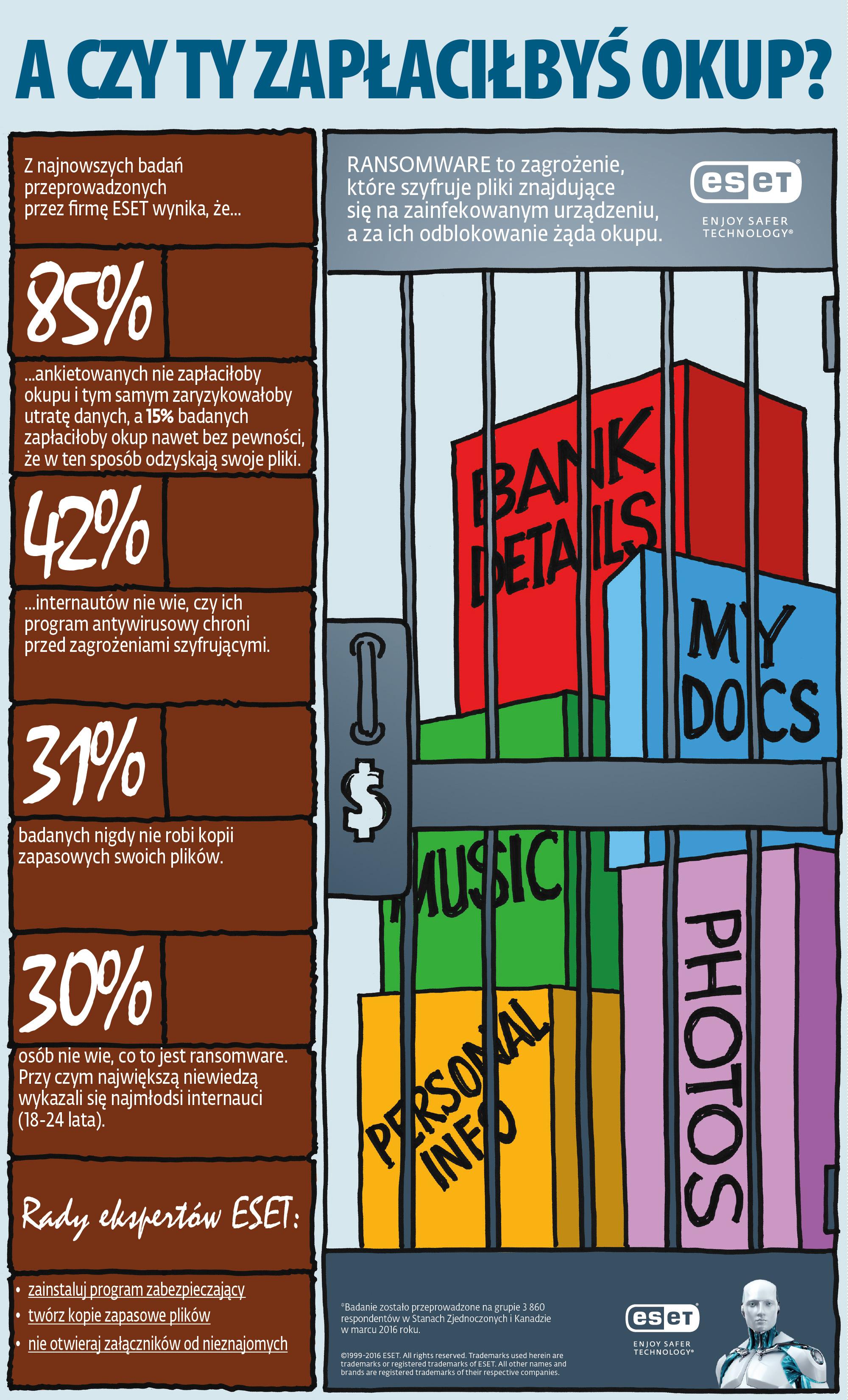 A czy Ty zapłaciłbyś okup - infografika