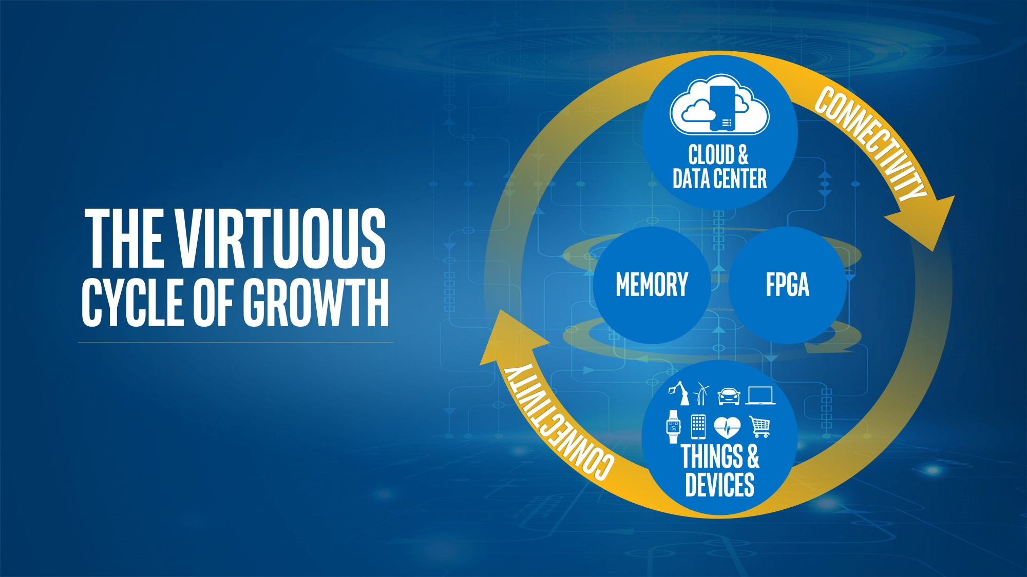 Intel_ASM_Virtuous-Cycle-of-growth (2)
