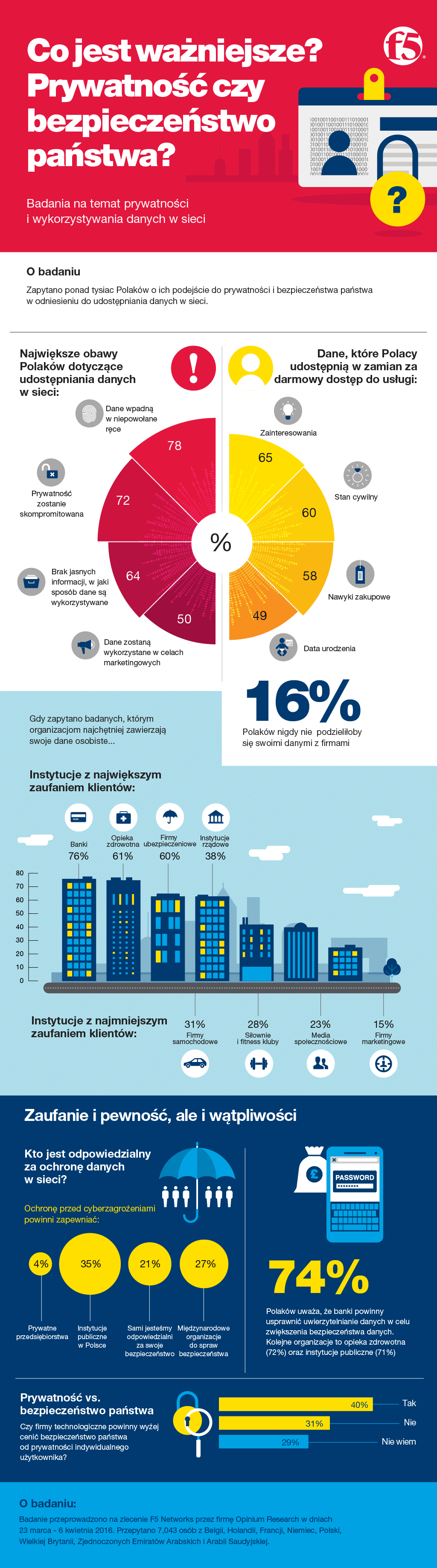Infografika-Prywatność czy bezpieczeństwo