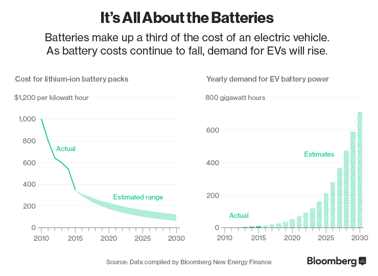 Baterie są najważniejsze