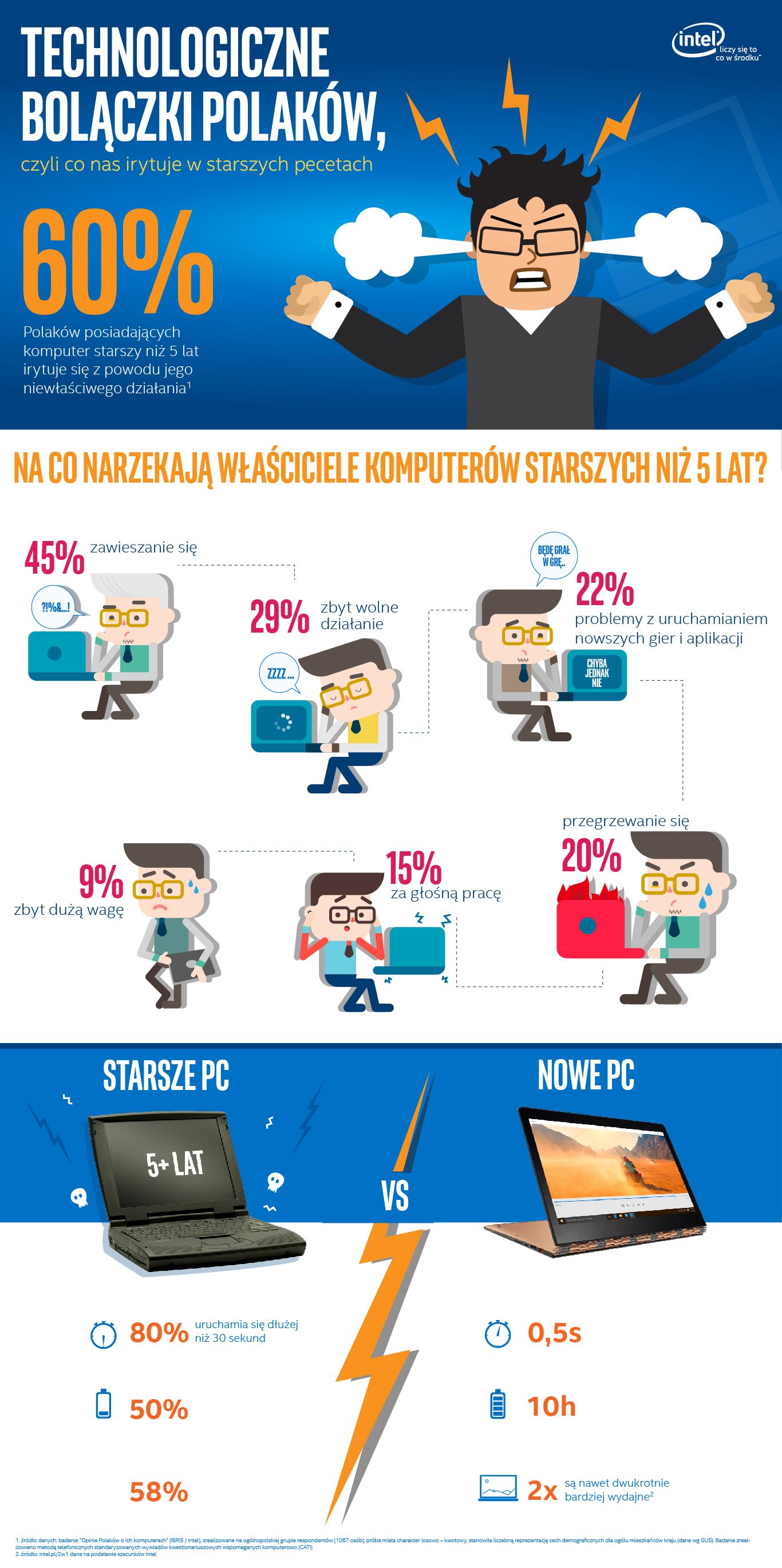 Intel_technologiczne bolaczki Polakow_infografika