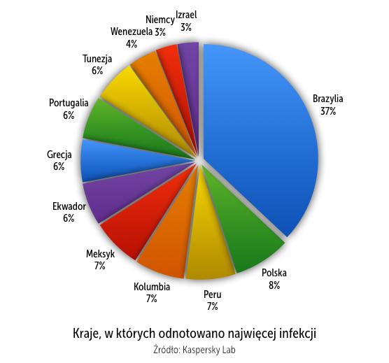 klp_kraje_z_najwieksza_liczba_atakow