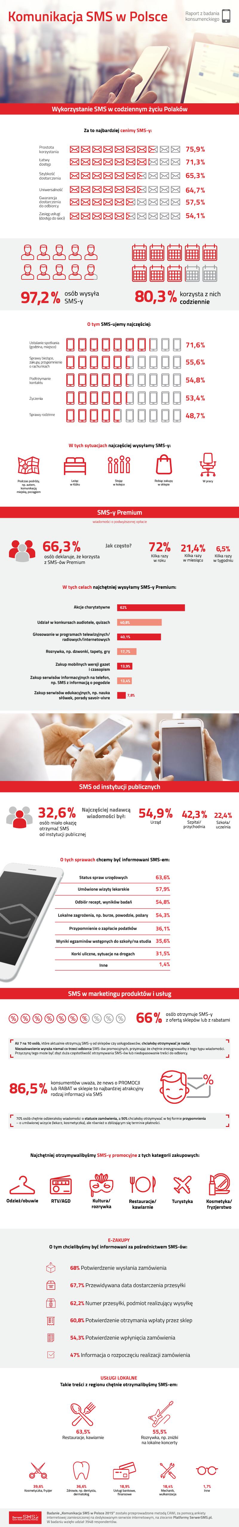 SMS raport