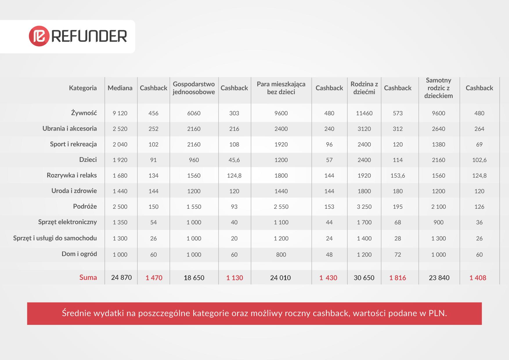 Refunder_Tabela_wyliczenia