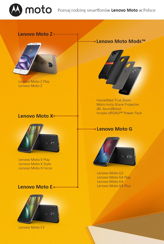 smartfony-lenovo-moto