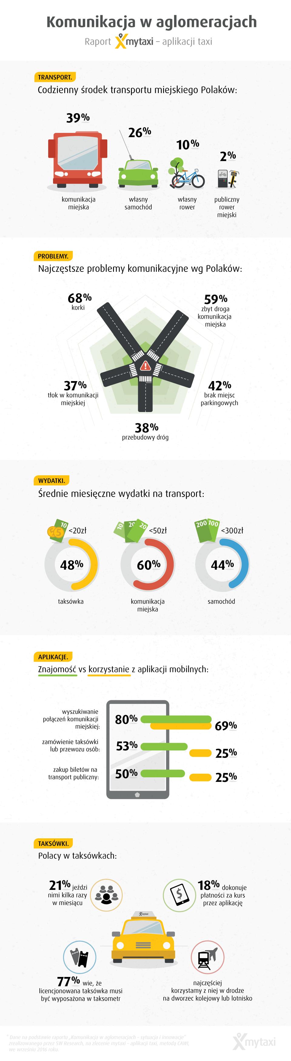 infografika_komunikacja-w-aglomeracjach