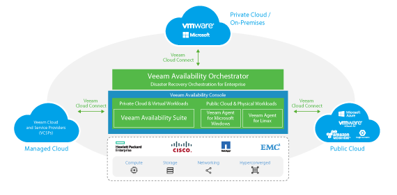 veeam_availability-platform_with_vac_preview