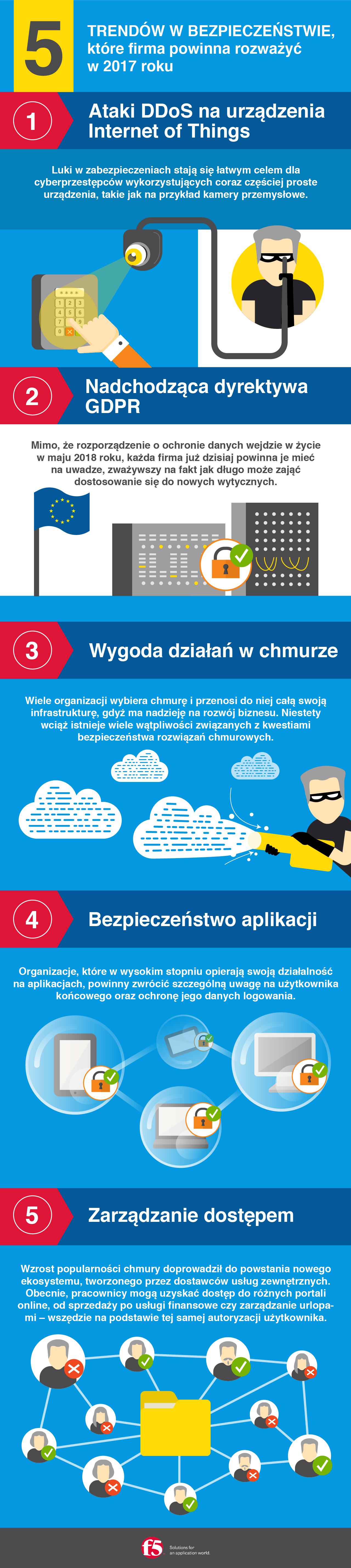5-trendow-w-bezpieczenstwie-f5-infografika