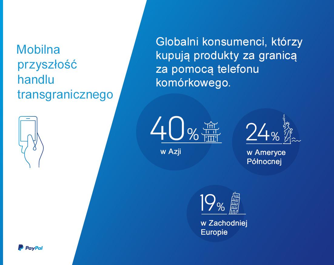 PayPal_Ipsos_infografika_nr1