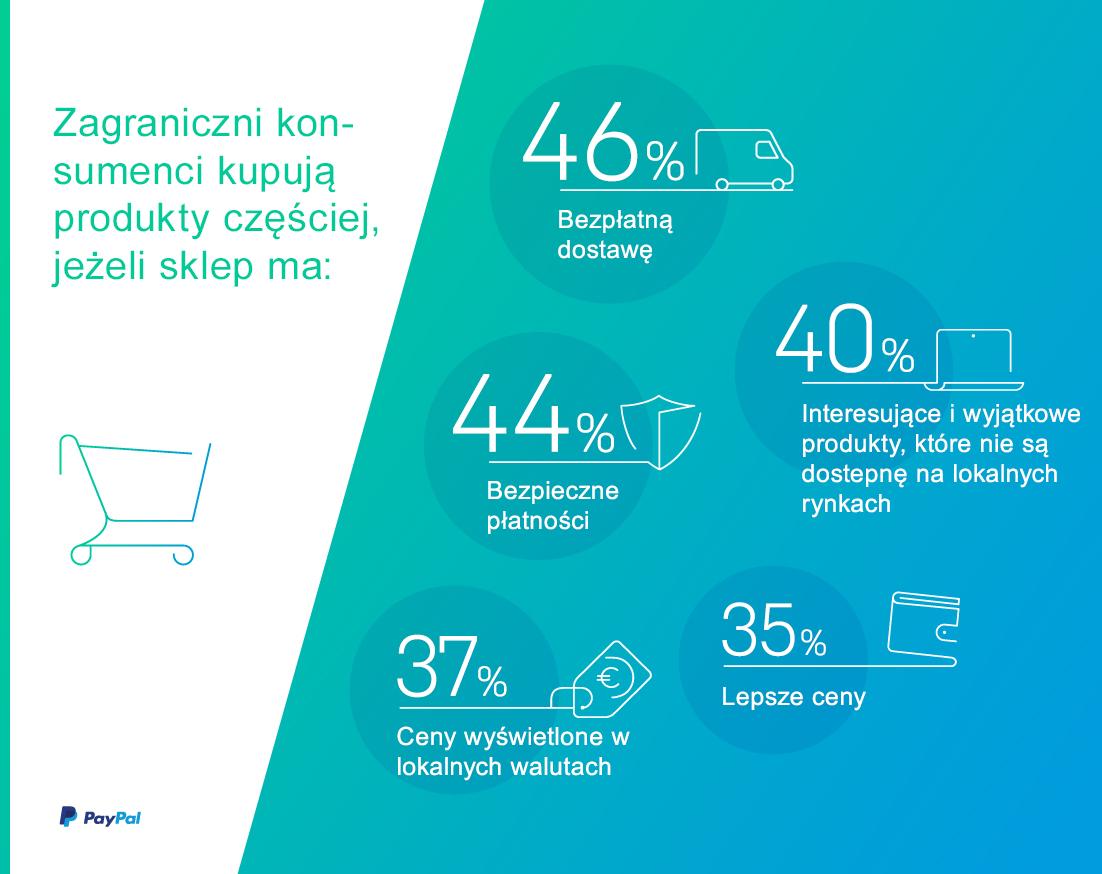 PayPal_Ipsos_infografika_nr2