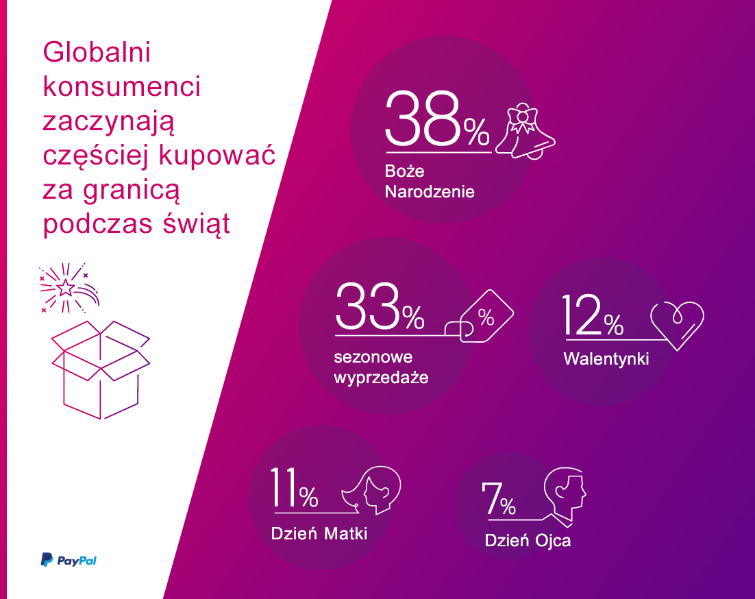 PayPal_Ipsos_infografika_nr3