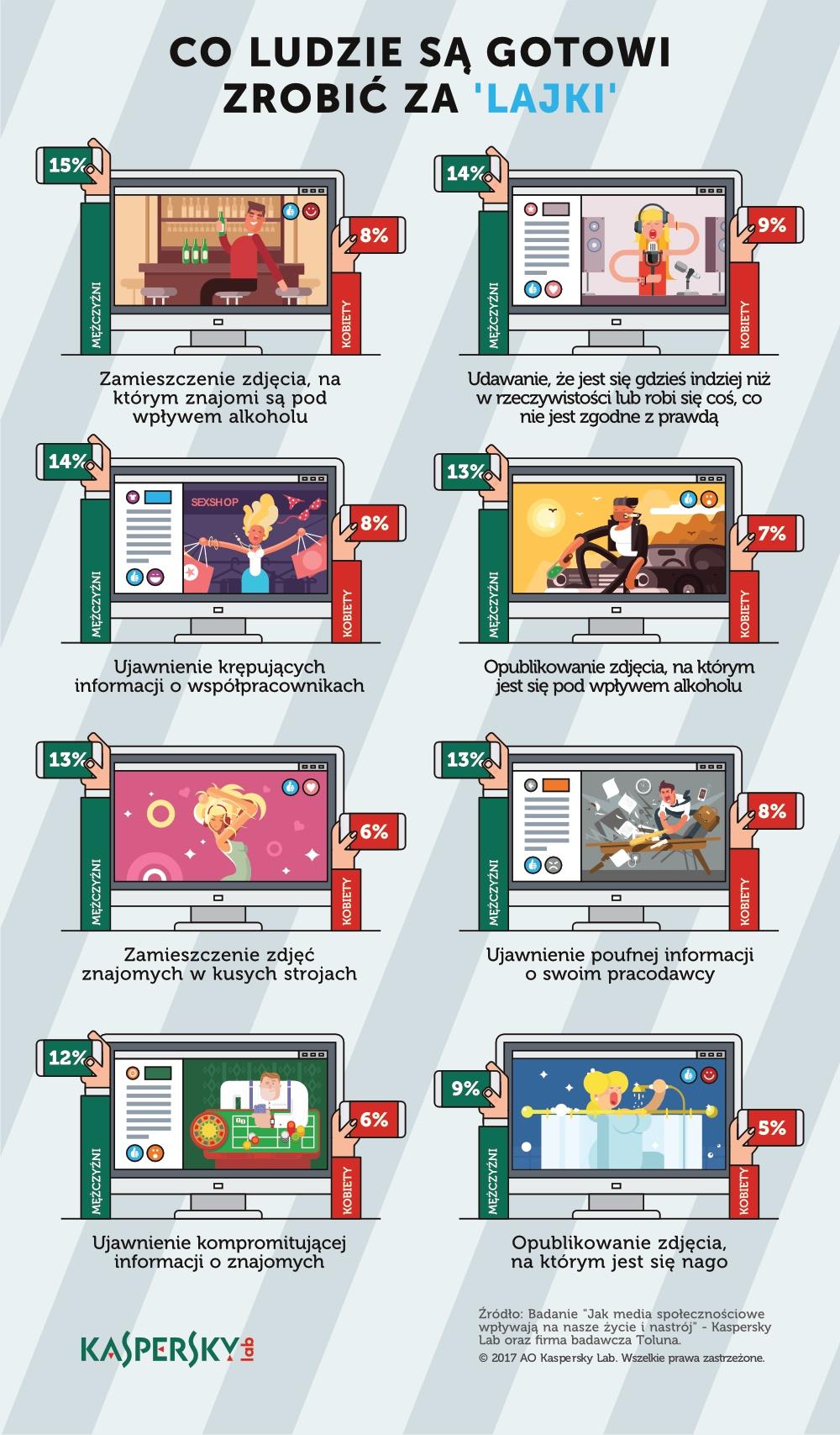 klp_infografika_co_robimy_za_lajki