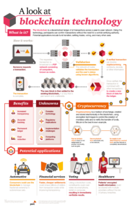 pwc-blockchain-infographic-189x300