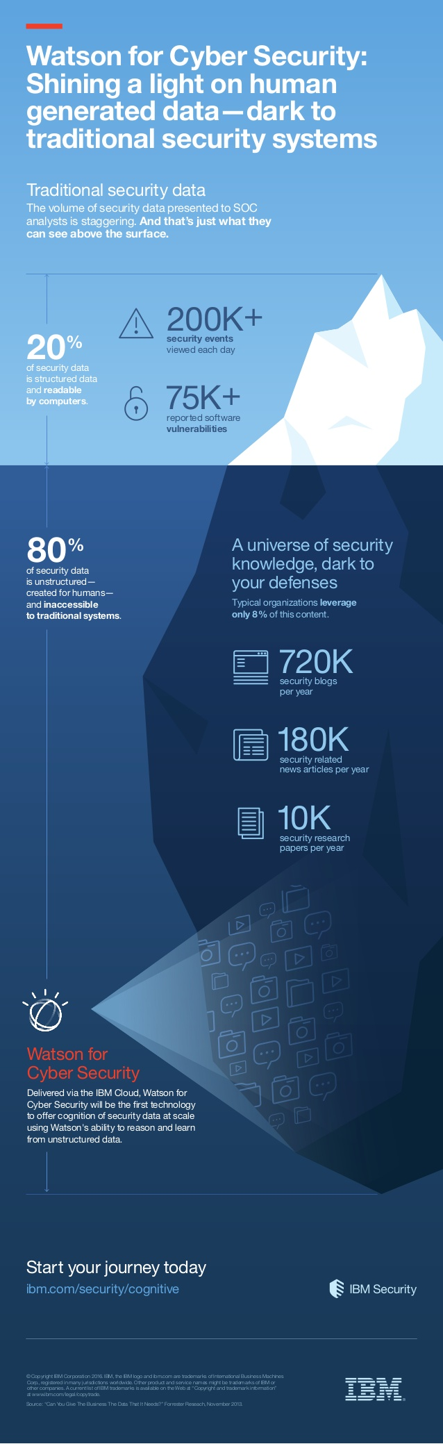 infographic-watson-for-cyber-security-1-638
