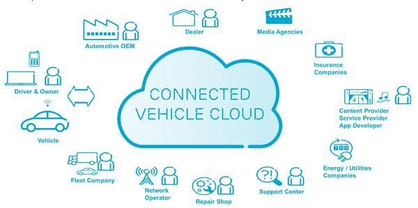 connected-vehicle-cloud-Ericsson