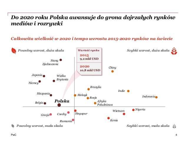 perspektywy-rozwoju-rynku-mediow-rozrywki-2016-4-638