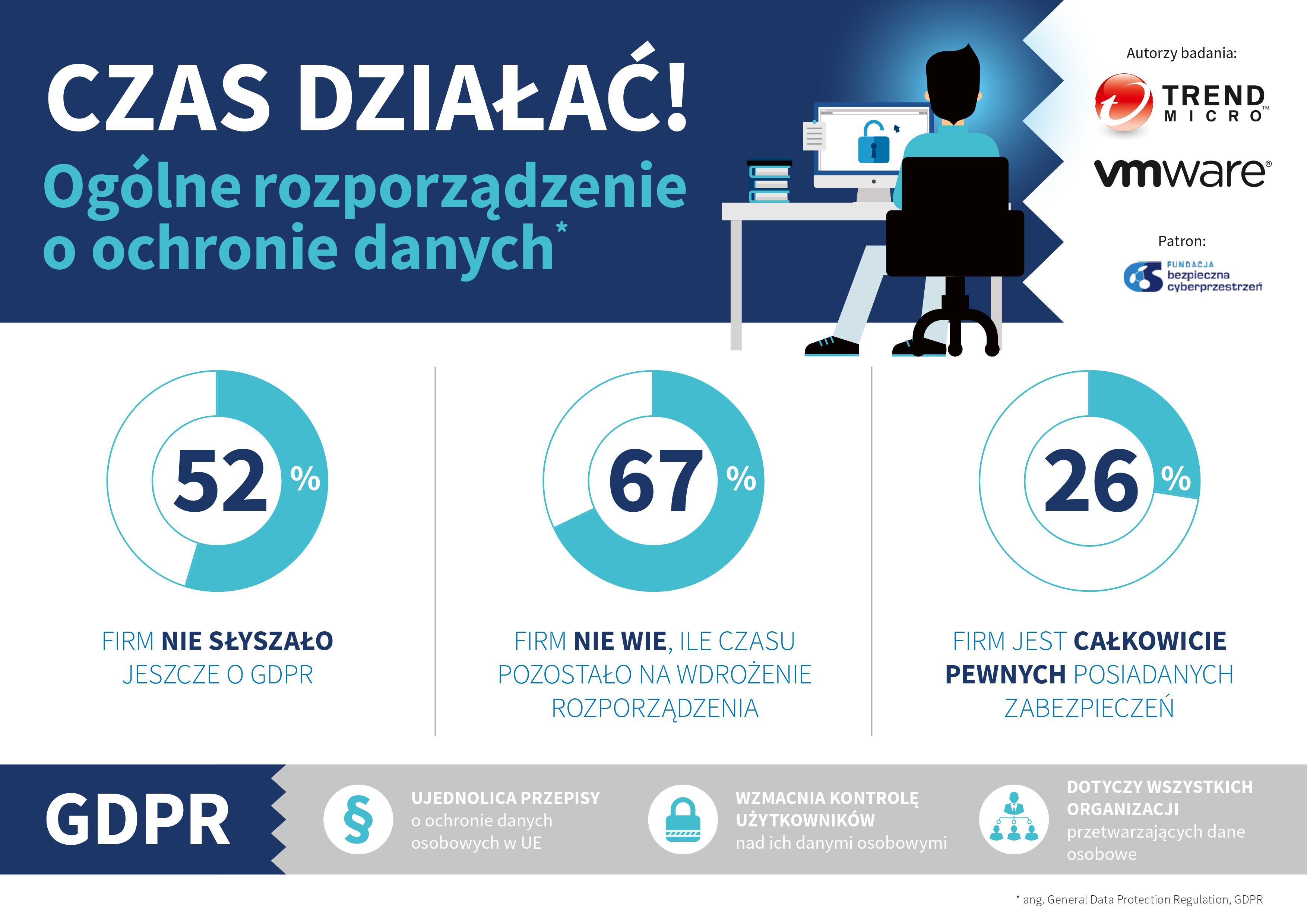 Trend Micro_infografika_GDPR_1