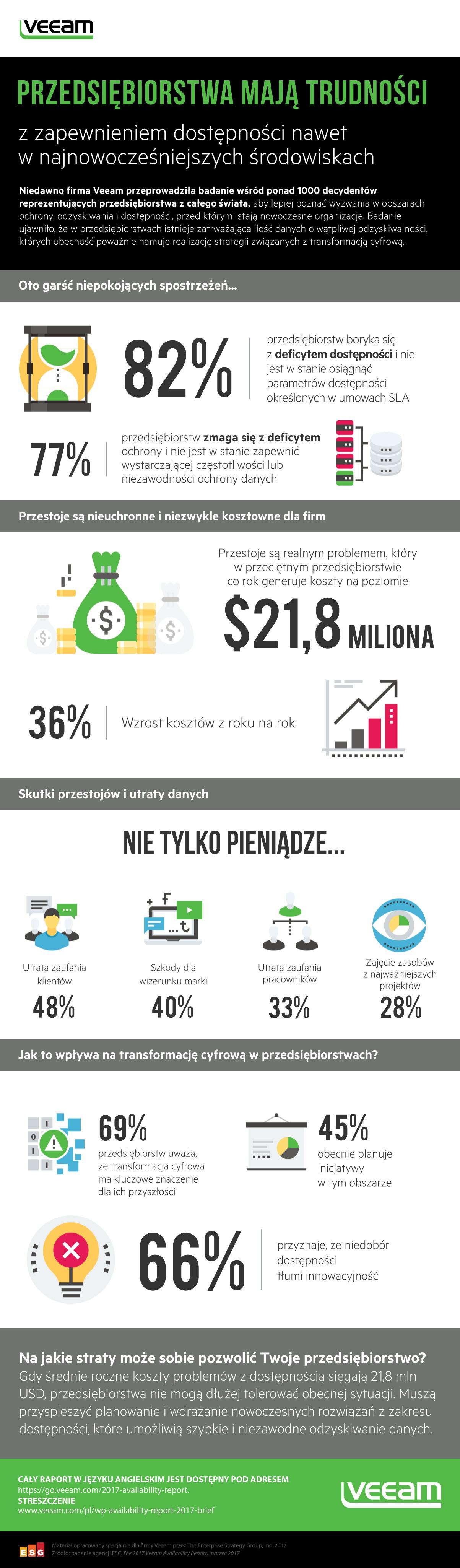 Veeam_Availability_Report_2017__Infografika__POL
