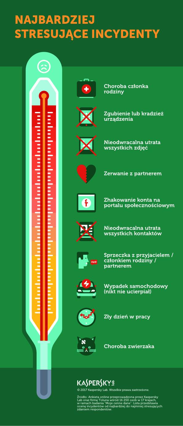 klp_infografika_incydenty_a_samopoczucie