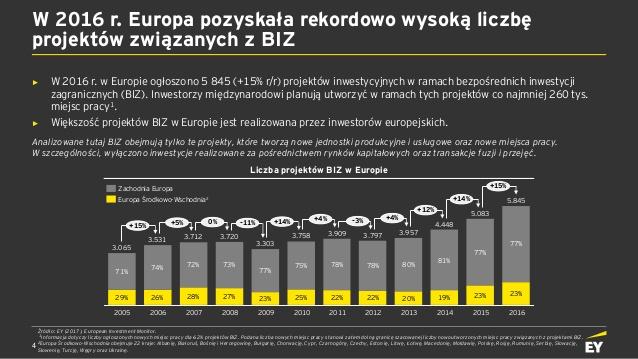 ey-atrakcyjno-inwestycyjna-polski-2017-4-638