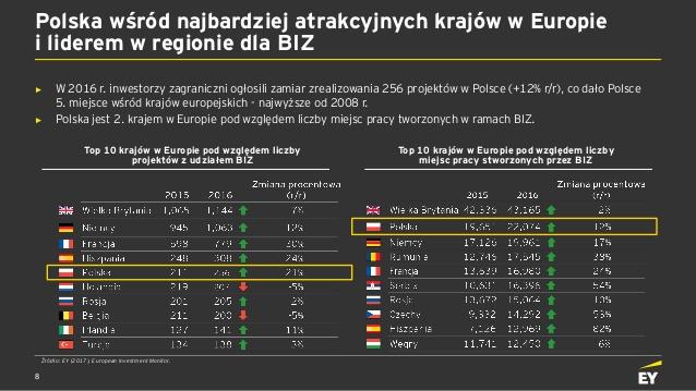 ey-atrakcyjno-inwestycyjna-polski-2017-8-638