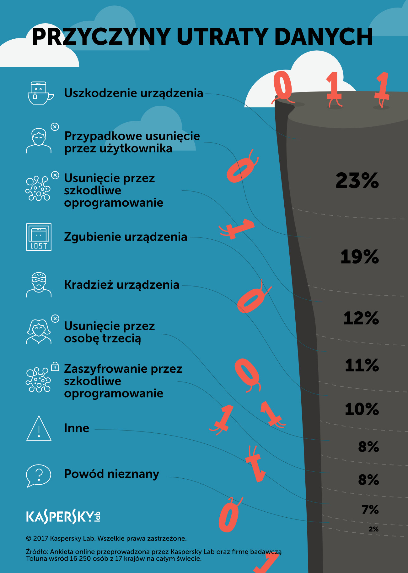 klp_infografika_przyczyny_utraty_danych