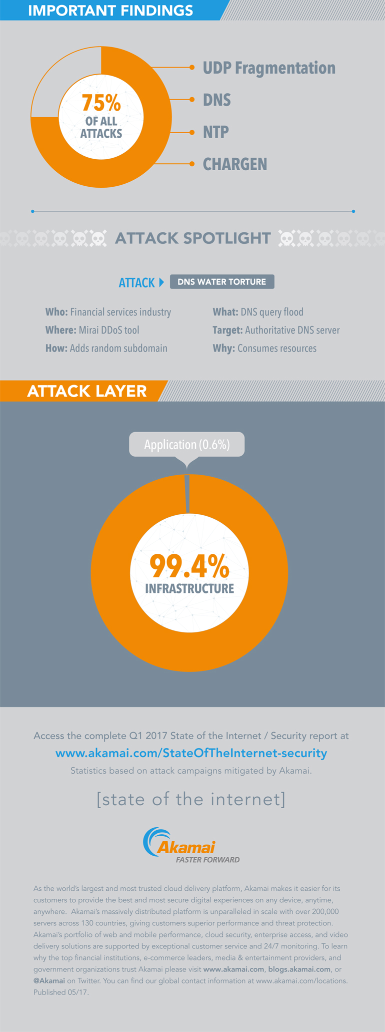 Akamai's Q1 2017 State of the Internet Security Infographic shows online attack stats & trends, using the latest data to spotlight recent DDoS and web application attacks.