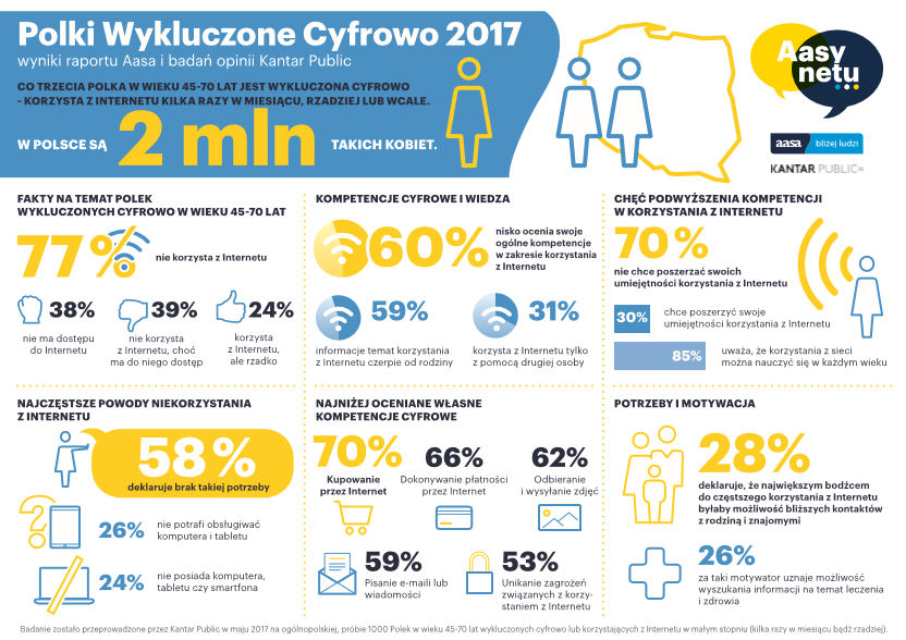 Polki-wykluczone-cyfrowo-2017