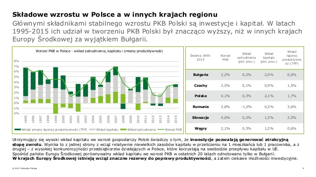 report-inwestycje-w-polsce-niewyczerpany-potencja-5-638